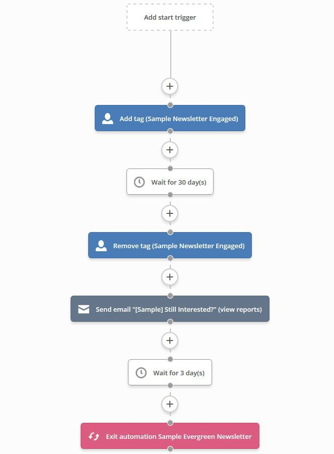 Sample Newsletter Engagement Tracking - Part 2